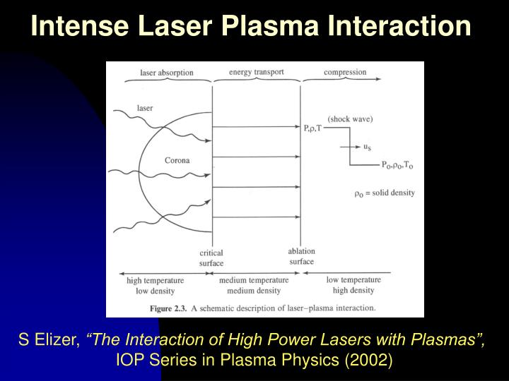 Intense Laser Plasma Interaction