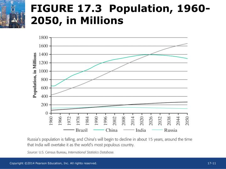 FIGURE 17.3  Population, 1960-2050, in Millions