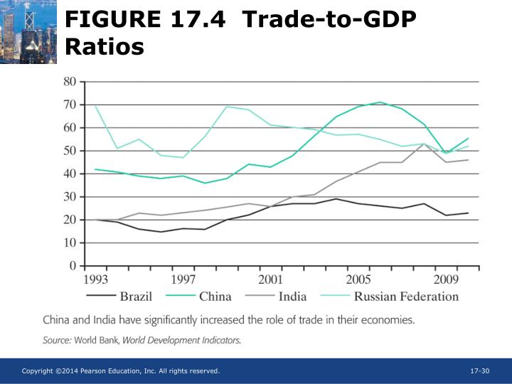 FIGURE 17.4  Trade-to-GDP Ratios