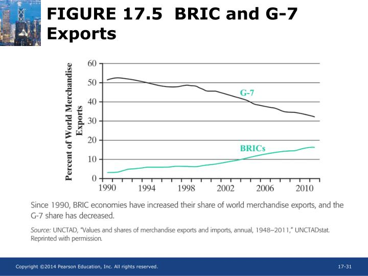 FIGURE 17.5  BRIC and G-7 Exports