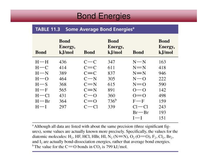 Ppt 108 Bond Order And Bond Lengths Bond Length Estimation 109