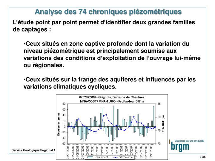 Analyse des 74 chroniques piézométriques