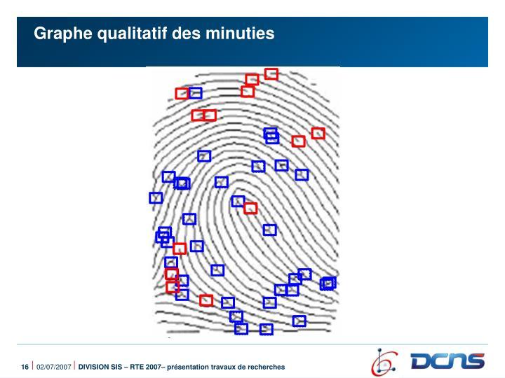 Graphe qualitatif des minuties
