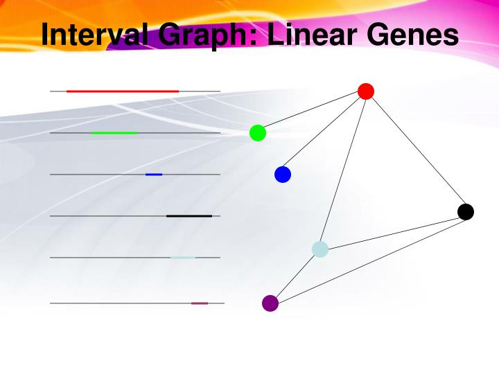 Interval Graph: Linear Genes