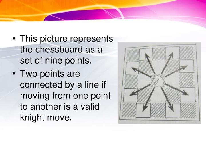 This picture represents the chessboard as a set of nine points.