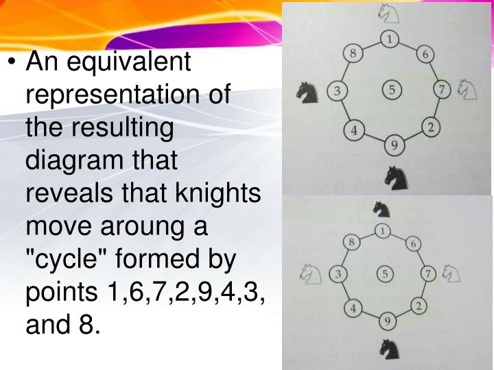 "An equivalent representation of the resulting diagram that reveals that knights move aroung a ""cycle"" formed by points 1,6,7,2,9,4,3, and 8."
