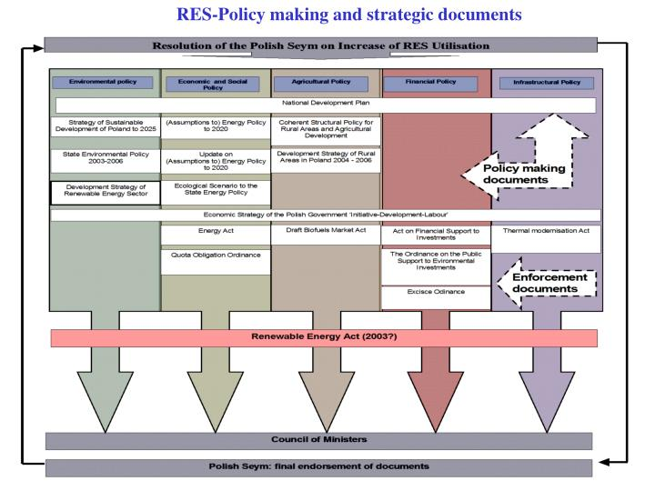 RES-Policy making and strategic documents
