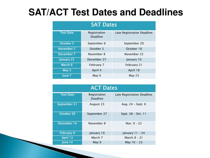 SAT/ACT Test Dates and Deadlines