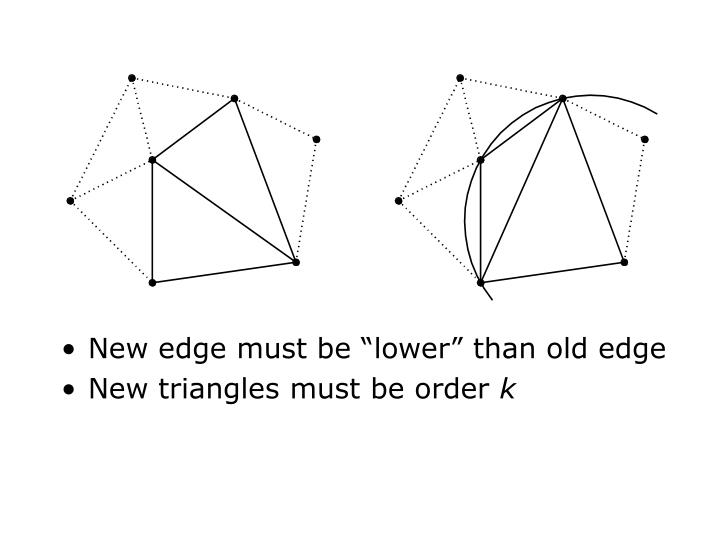 "New edge must be ""lower"" than old edge"