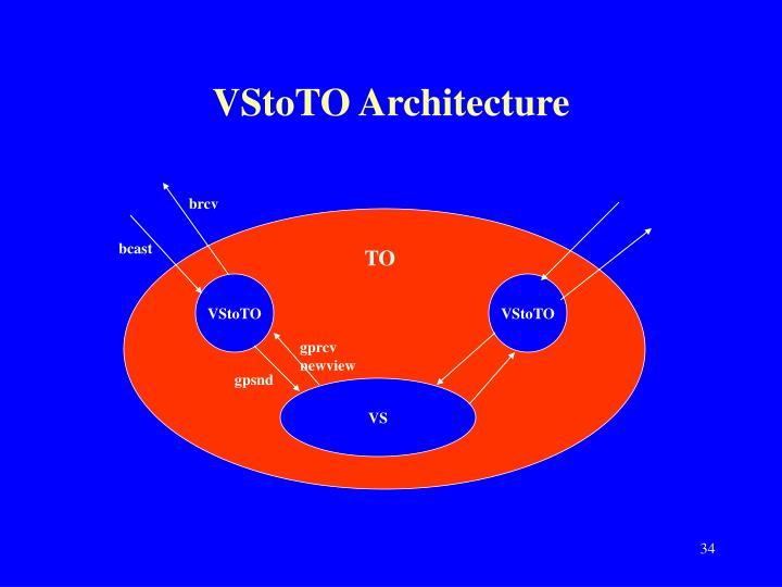 VStoTO Architecture