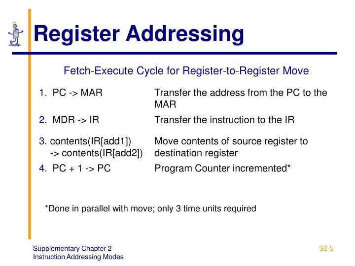 Register Addressing