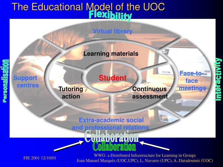 The educational model of the uoc