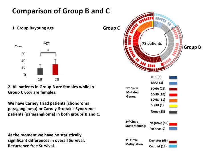 Comparison of Group B and C