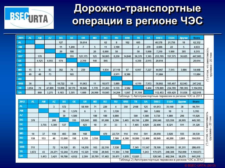 Дорожно-транспортные операции в регионе ЧЭС