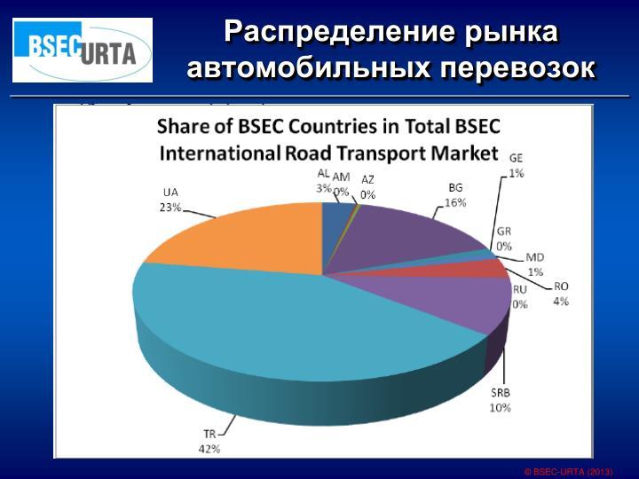 Распределение рынка автомобильных перевозок