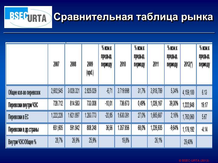Сравнительная таблица рынка