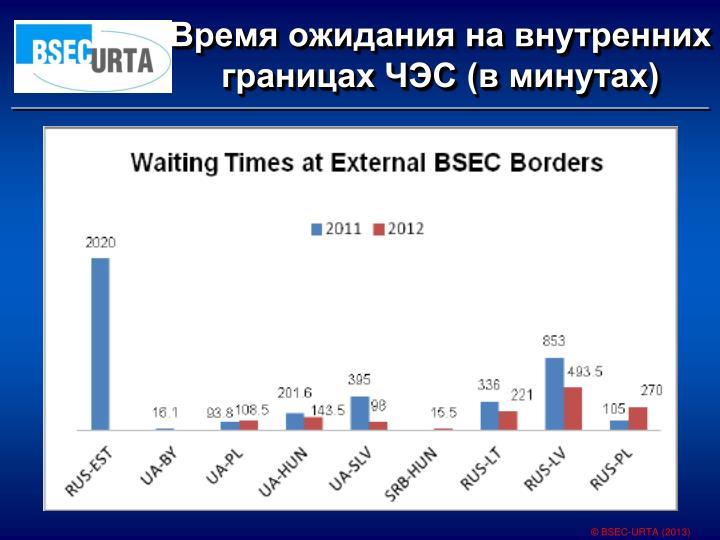 Время ожидания на внутренних границах ЧЭС (в минутах)