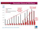 successive waves of fdi flows