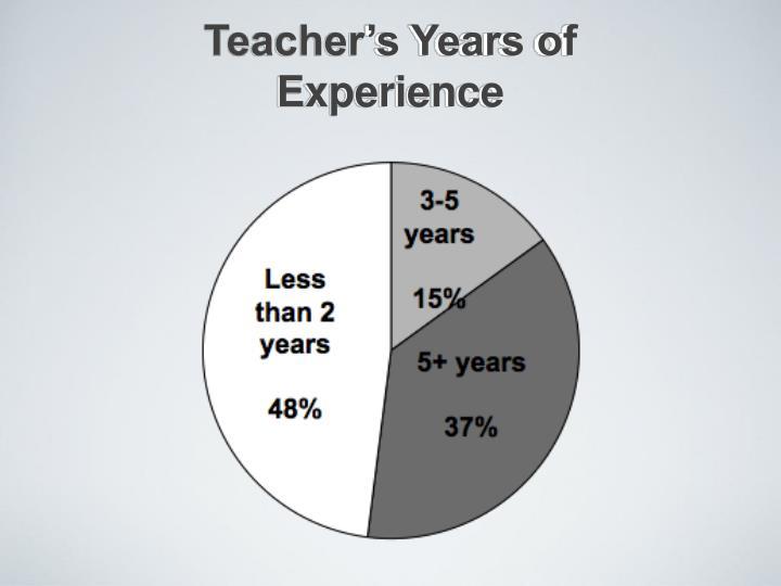 Teacher's Years of Experience