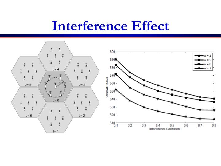 Interference Effect