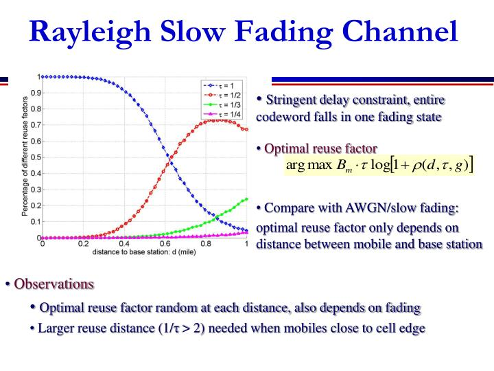 Rayleigh Slow Fading Channel