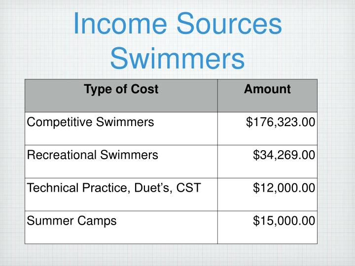 Income sources swimmers