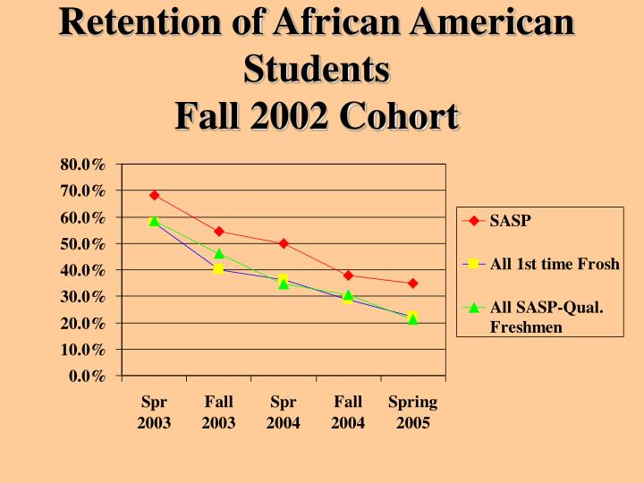 Retention of African American Students