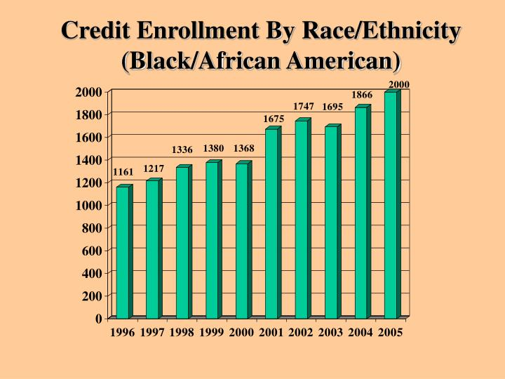 Credit Enrollment By Race/Ethnicity (Black/African American)