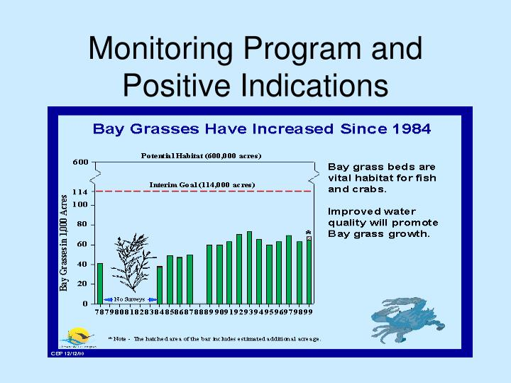 Monitoring Program and Positive Indications