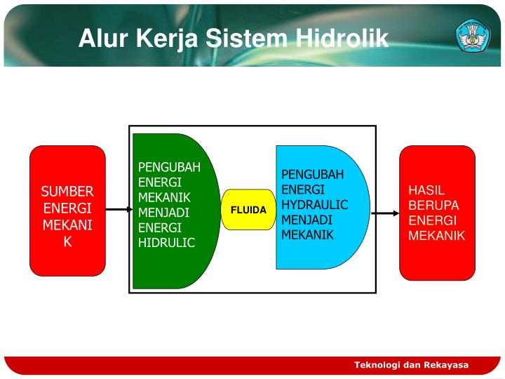 Alur Kerja Sistem Hidrolik