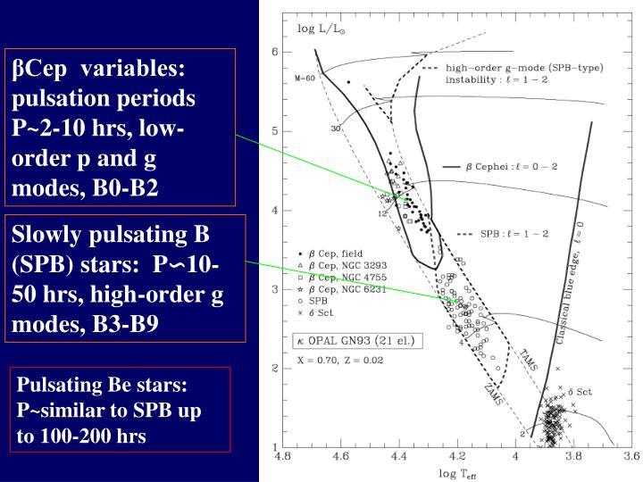 βCep  variables:     pulsation periods P~2-10 hrs, low-order p and g modes, B0-B2