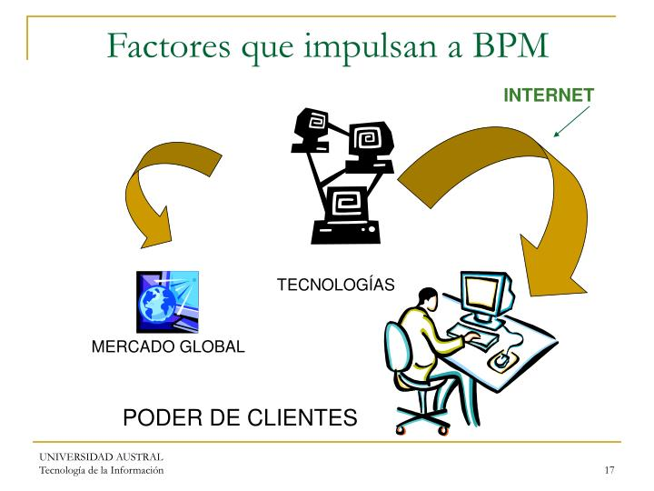 Factores que impulsan a BPM