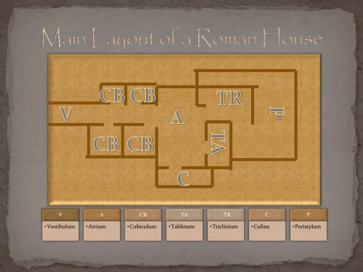 Main layout of a roman house