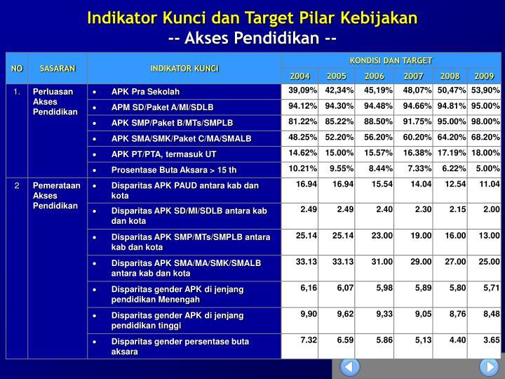Indikator Kunci dan Target Pilar Kebijakan