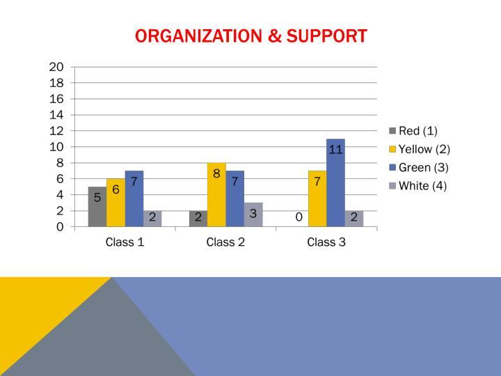 Organization & support