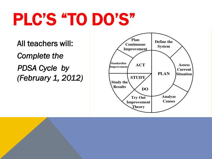 """PLC's """"To Do's"""""""