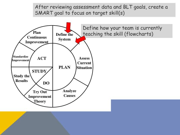 After reviewing assessment data and BLT goals, create a SMART goal to focus on target skill(s)