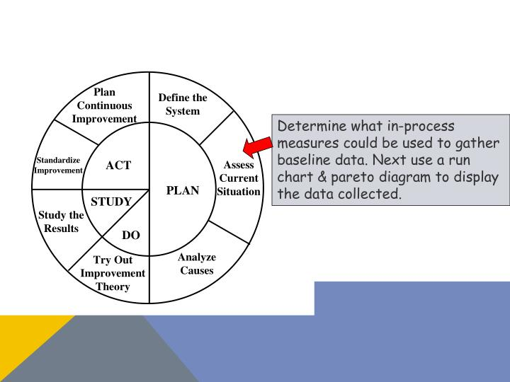 Determine what in-process measures could be used to gather baseline data. Next use a run chart &