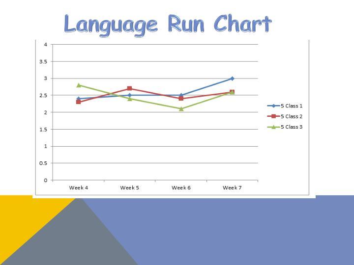 Language Run Chart