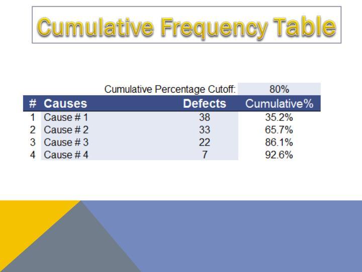 Cumulative Frequency T