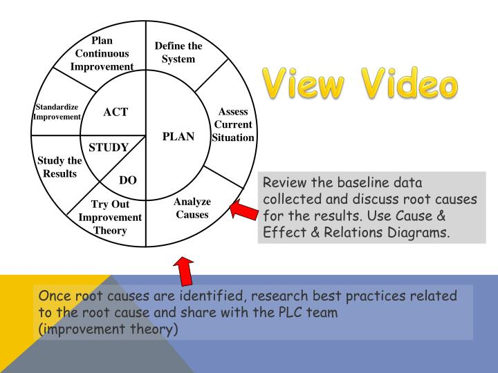 Review the baseline data collected and discuss root causes for the results. Use Cause & Effect & Relations Diagrams.