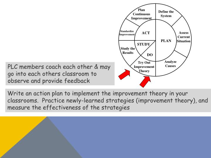 PLC members coach each other & may go into each others classroom to observe and provide feedback