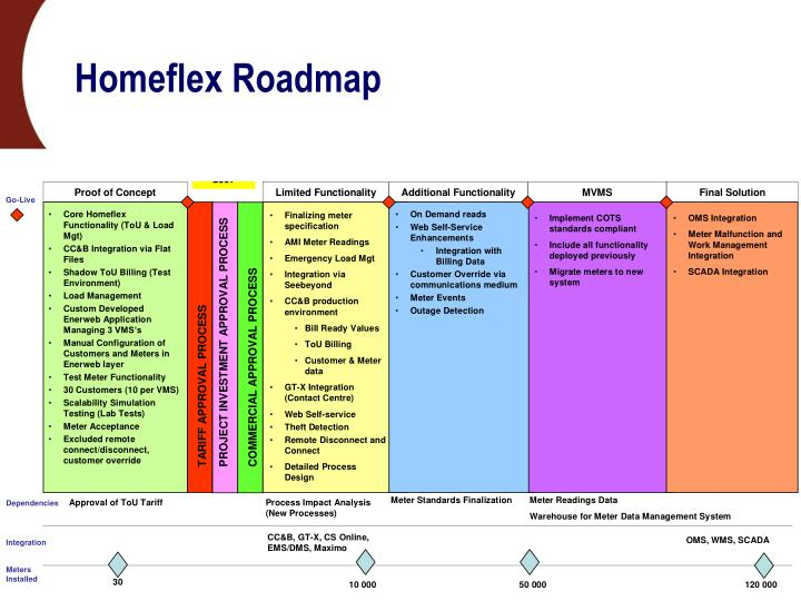 Homeflex Roadmap