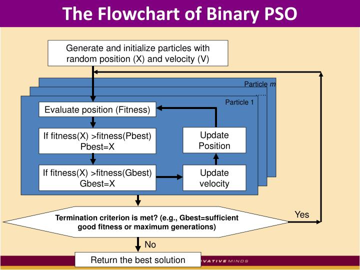 The flowchart of binary pso