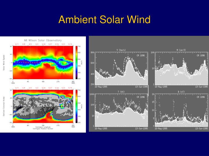 Ambient Solar Wind