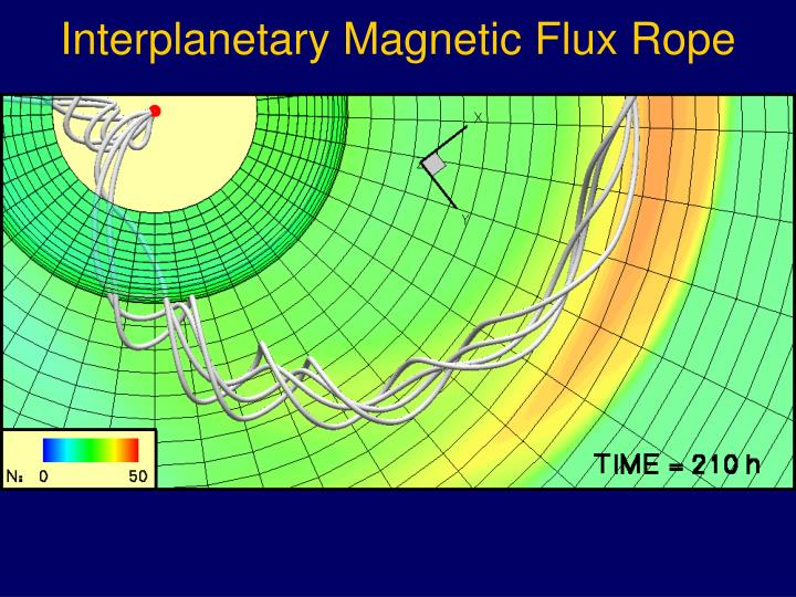 Interplanetary Magnetic Flux Rope