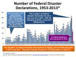 number of federal disaster declarations 1953 2013