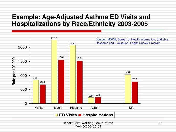Example: Age-Adjusted Asthma ED Visits and Hospitalizations by Race/Ethnicity 2003-2005