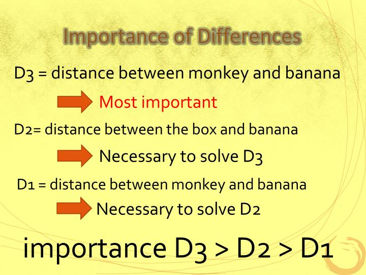 Importance of Differences