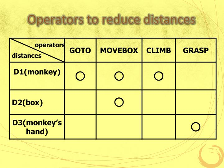 Operators to reduce distances